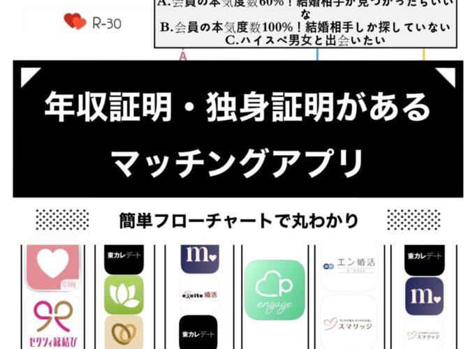 【婚活向きマッチングアプリおすすめ11個】年収証明/独身証明あり厳選2021